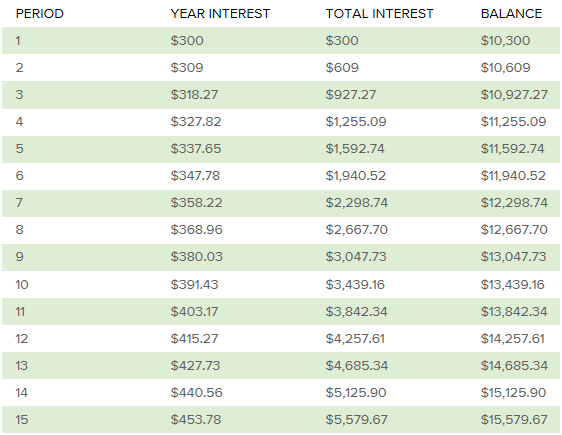 interest table
